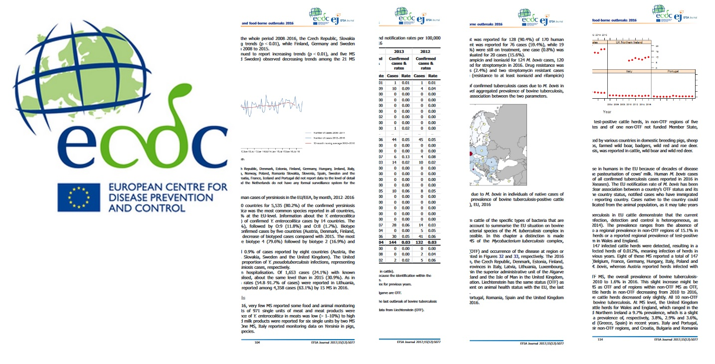 ECDC report shows that Salmonella levelled off and Listeriosis cases again higher in Europe
